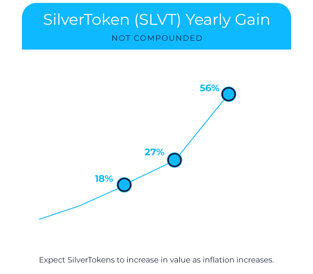 SLVT-Chart(New)